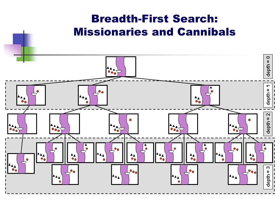 Breadth-First Search: Missionaries and Cannibals