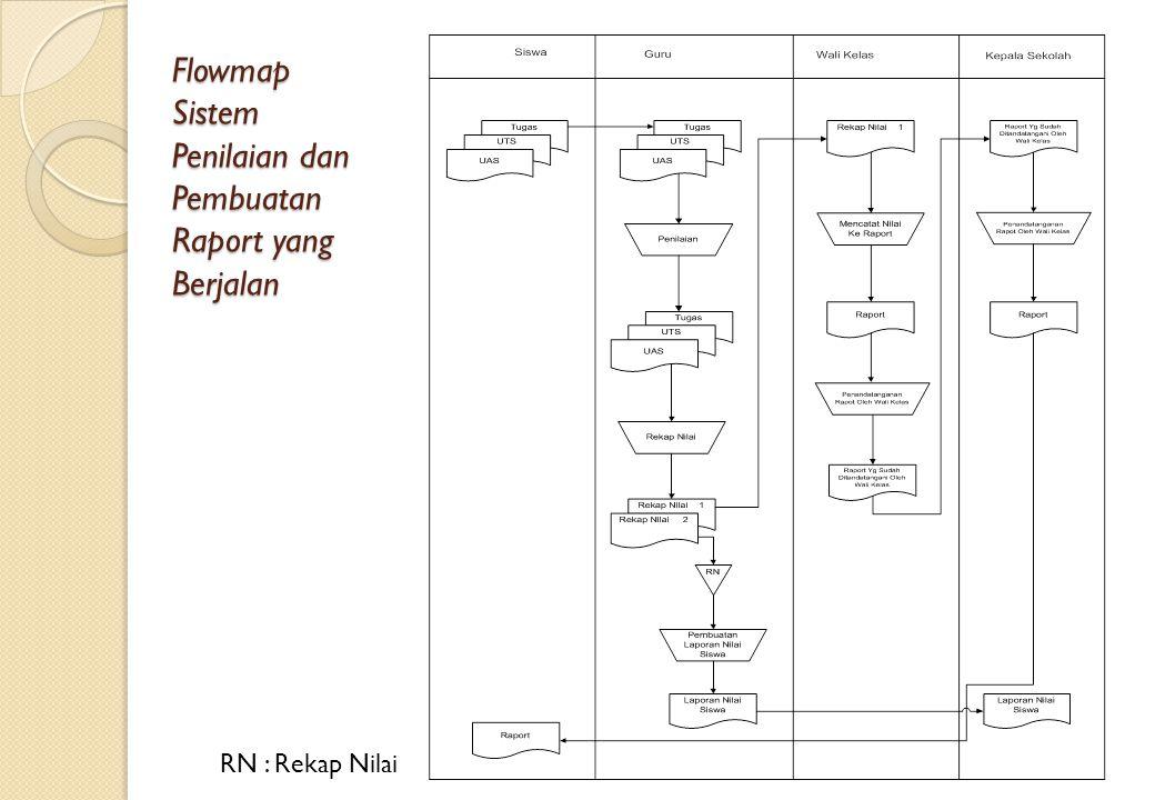 Flowmap Sistem Penilaian dan Pembuatan Raport yang Berjalan