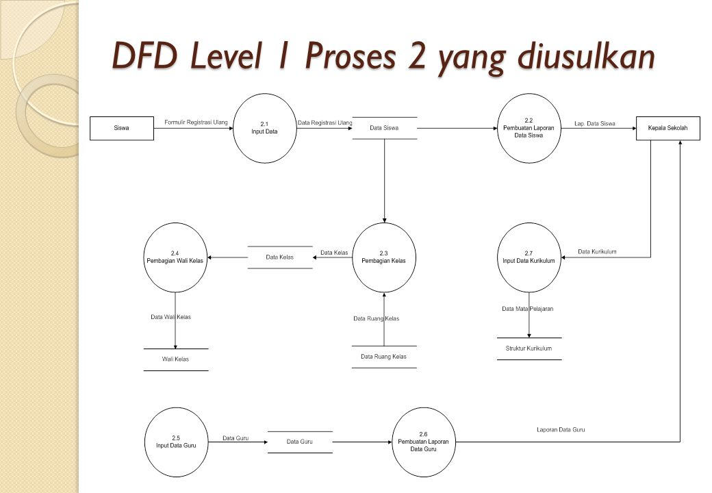 DFD Level 1 Proses 2 yang diusulkan