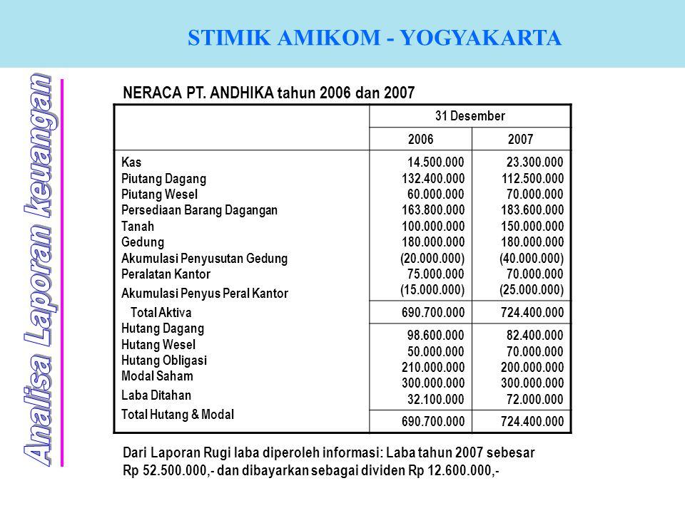 STIMIK AMIKOM - YOGYAKARTA