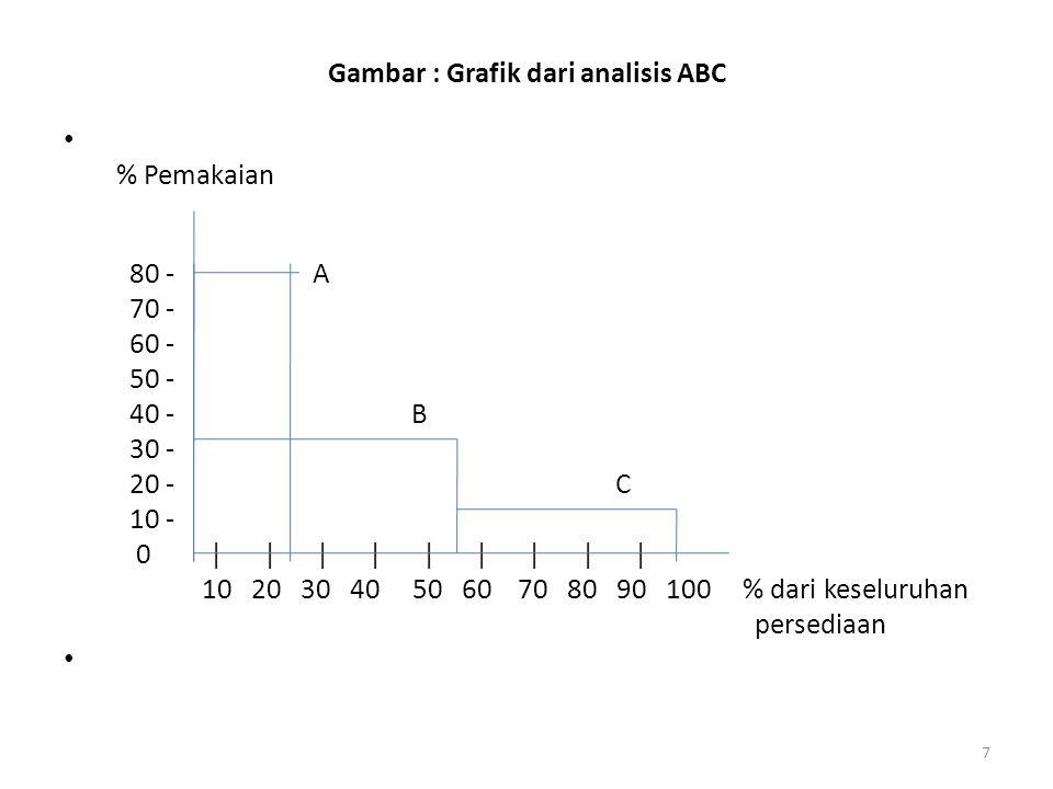 Gambar : Grafik dari analisis ABC