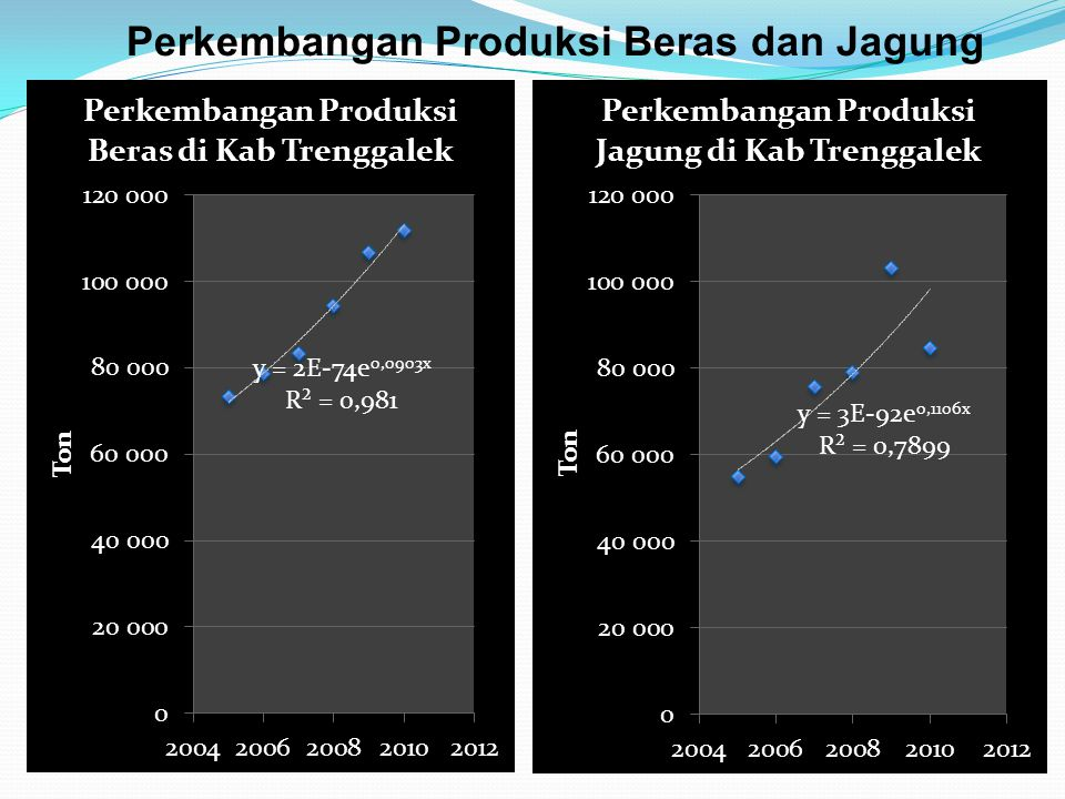 Perkembangan Produksi Beras dan Jagung