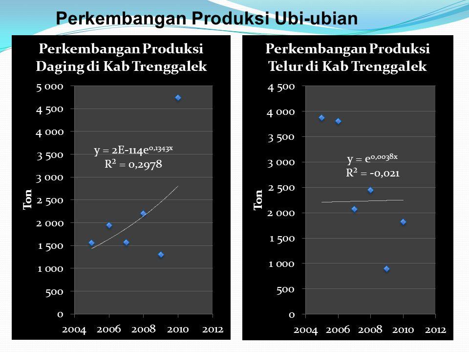 Perkembangan Produksi Ubi-ubian