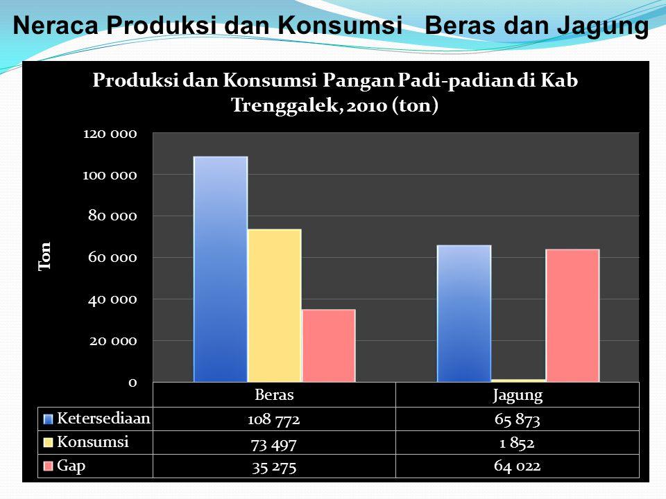 Neraca Produksi dan Konsumsi Beras dan Jagung