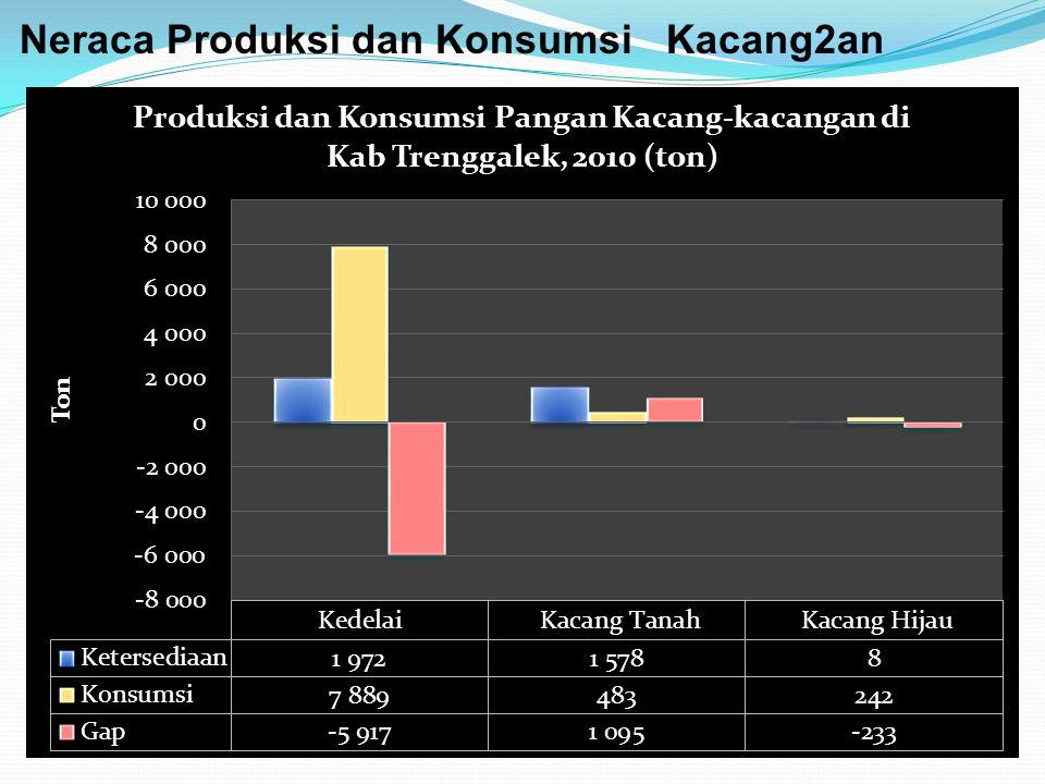 Neraca Produksi dan Konsumsi Kacang2an