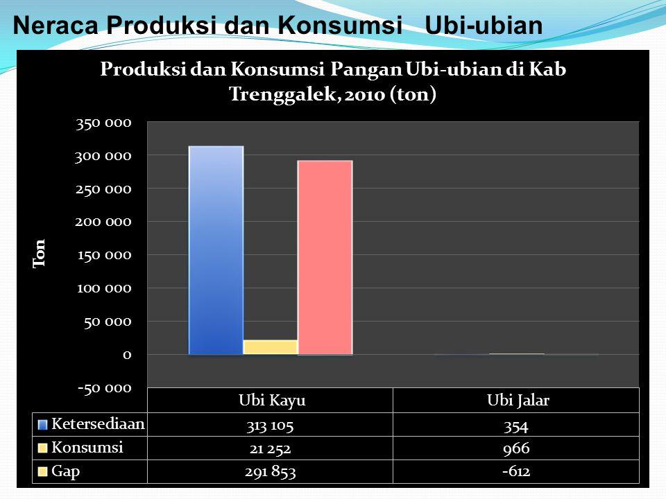 Neraca Produksi dan Konsumsi Ubi-ubian