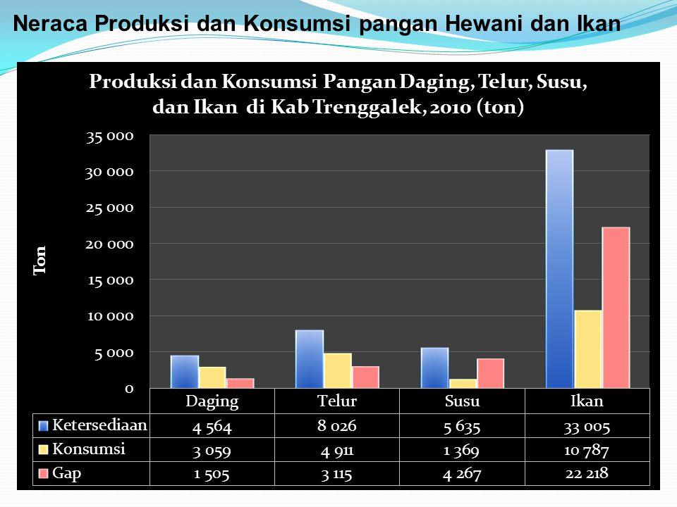 Neraca Produksi dan Konsumsi pangan Hewani dan Ikan