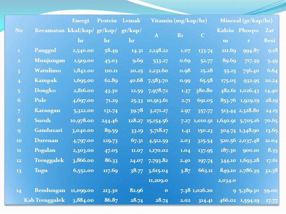 No Kecamatan. Energi. Protein. Lemak. Vitamin (mg/kap/hr) Mineral (gr/kap/hr) kkal/kap/hr. gr/kap/hr.