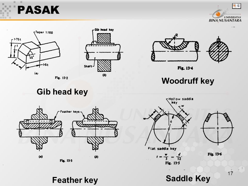 PASAK Woodruff key Gib head key Feather key Saddle Key