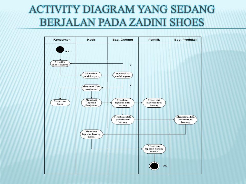 Activity Diagram yang sedang berjalan Pada Zadini Shoes