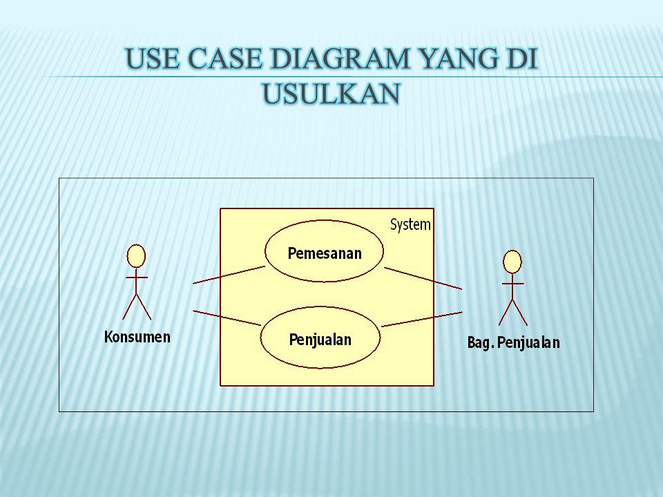 Use Case Diagram yang di Usulkan