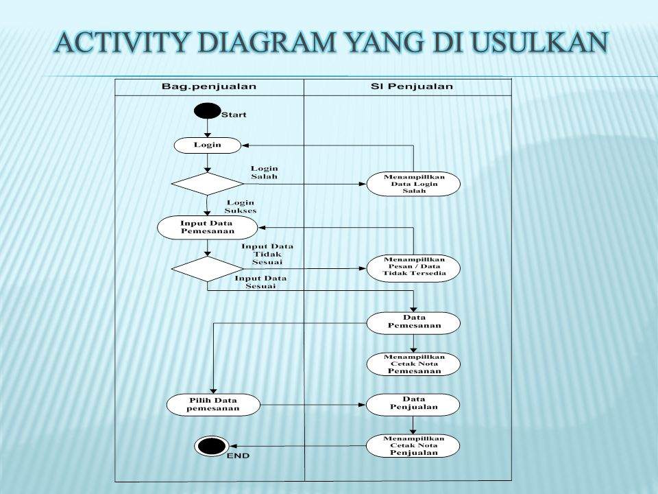 Activity Diagram yang di Usulkan