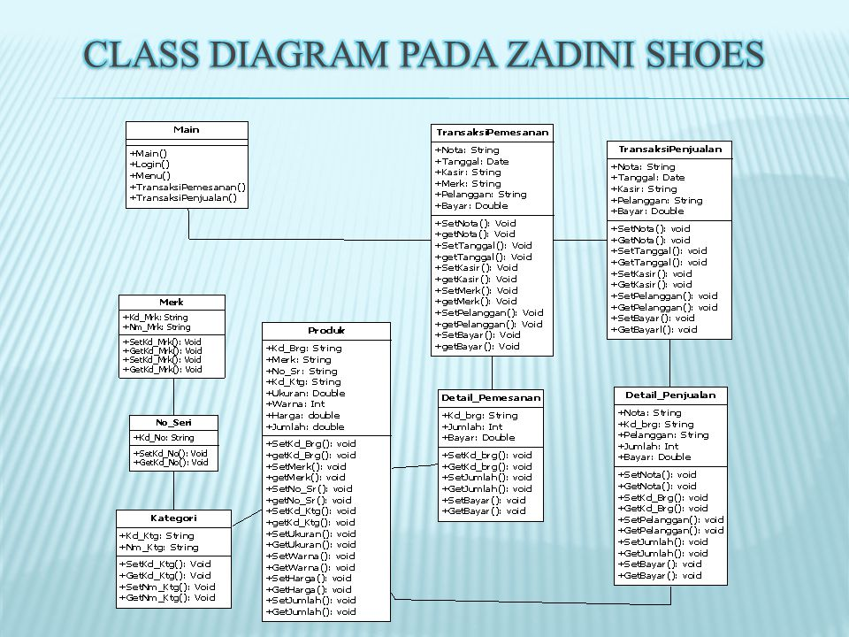 Class Diagram Pada Zadini Shoes