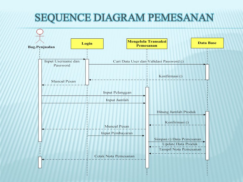 Sequence Diagram Pemesanan