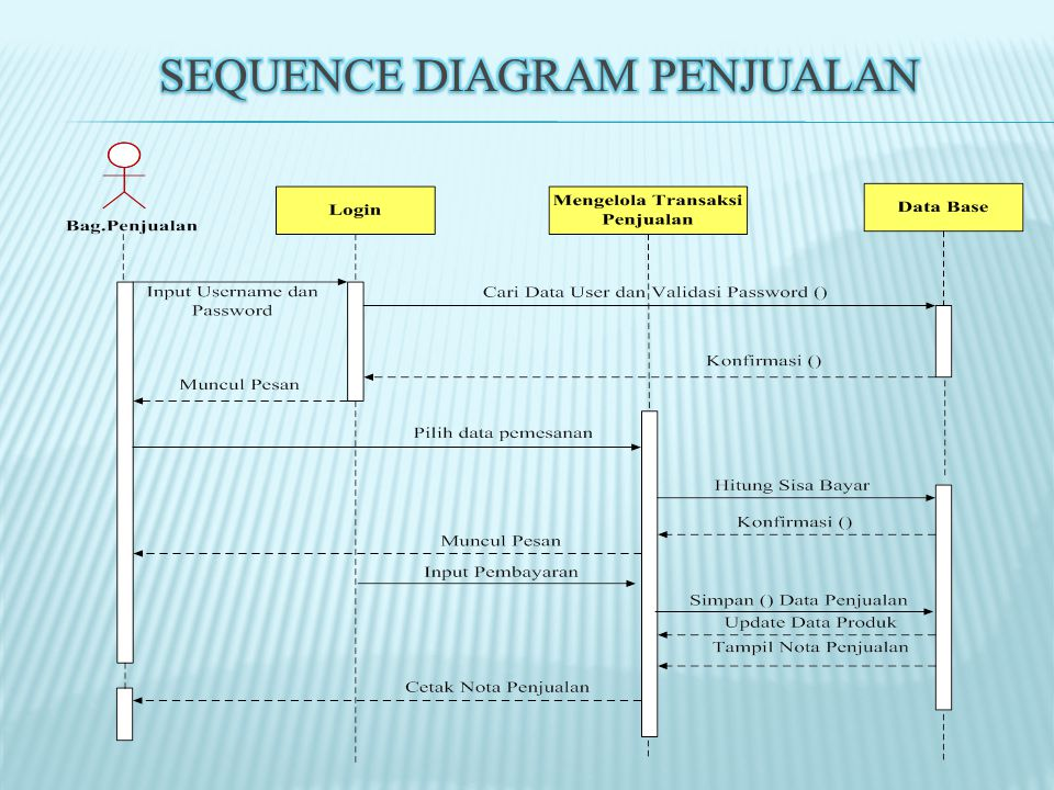 Sequence Diagram Penjualan