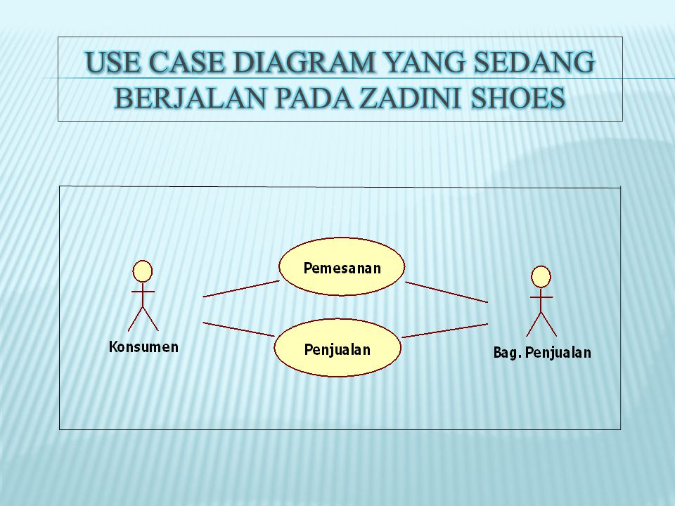 Use Case Diagram yang sedang berjalan Pada Zadini Shoes