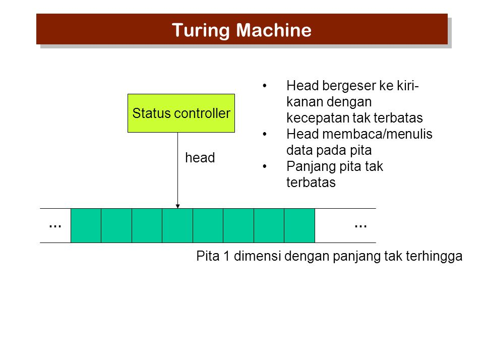 Turing Machine Head bergeser ke kiri-kanan dengan kecepatan tak terbatas. Head membaca/menulis data pada pita.