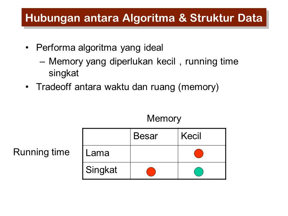 Hubungan antara Algoritma & Struktur Data