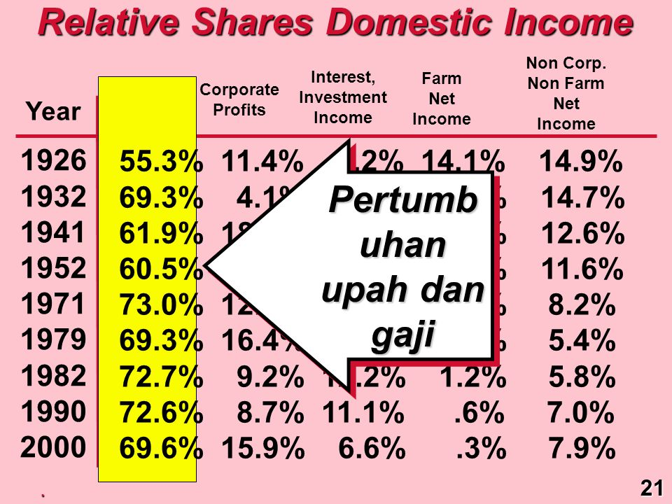 Relative Shares Domestic Income Pertumbuhan upah dan gaji