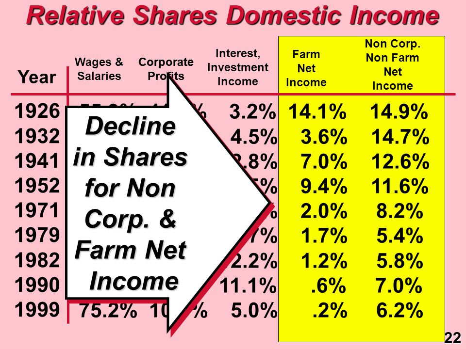 Relative Shares Domestic Income