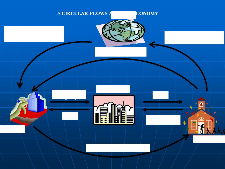 A CIRCULAR FLOWS AN OPEN ECONOMY