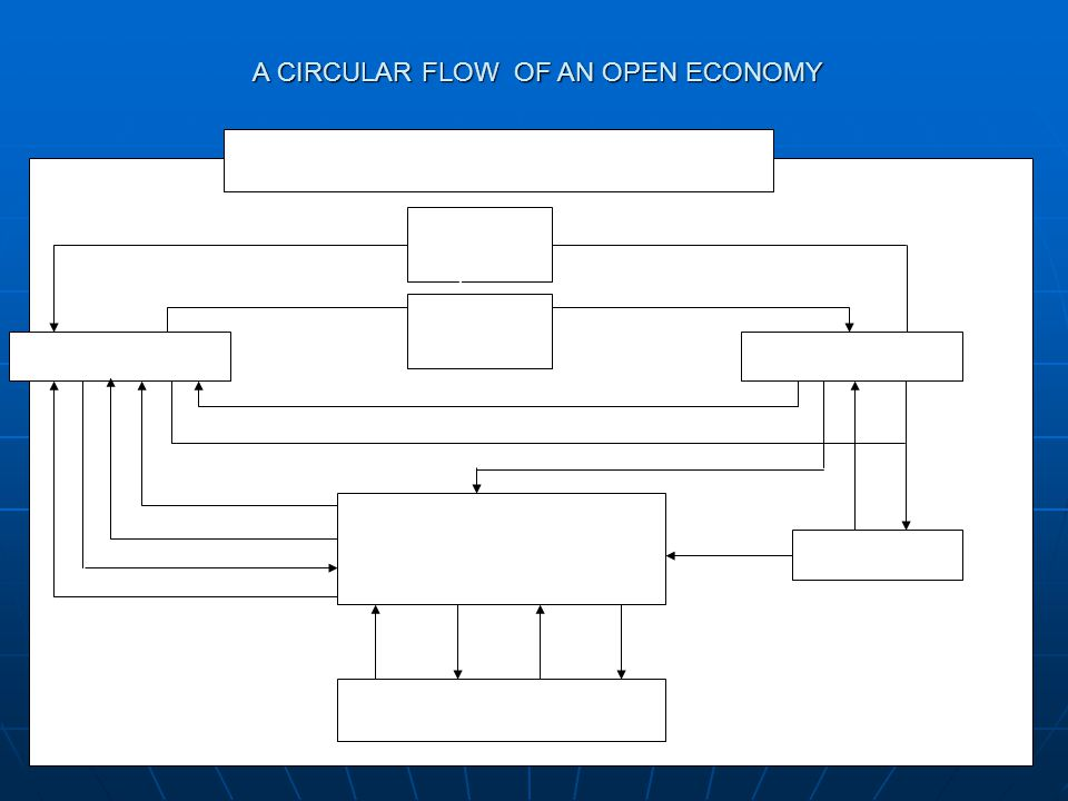 A CIRCULAR FLOW OF AN OPEN ECONOMY