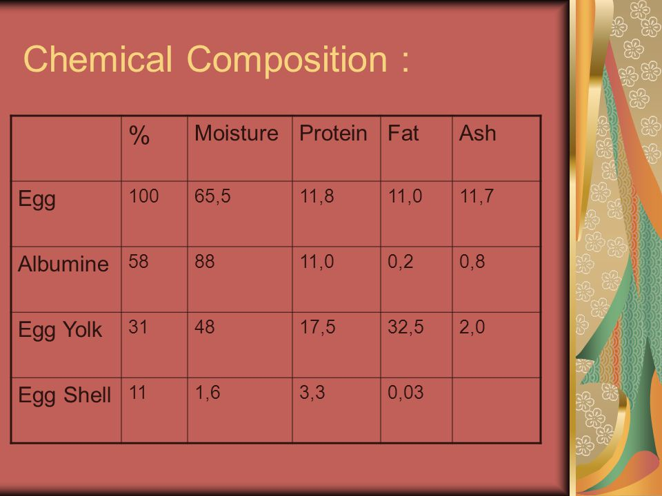 Chemical Composition :