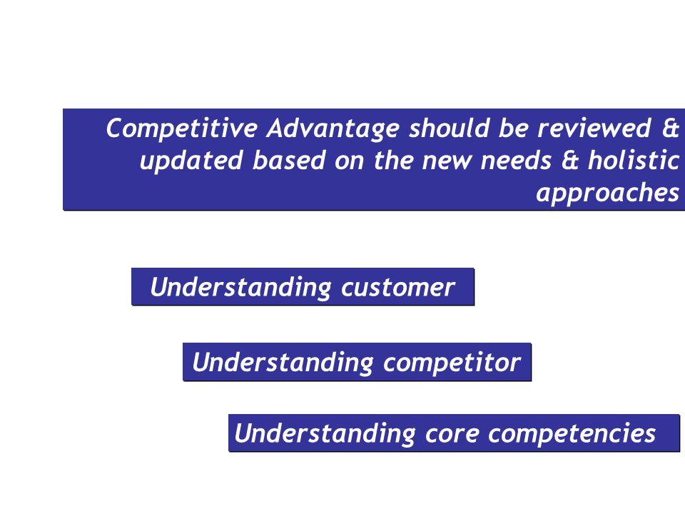 Understanding customer Understanding competitor