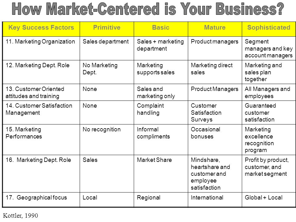 How Market-Centered is Your Business