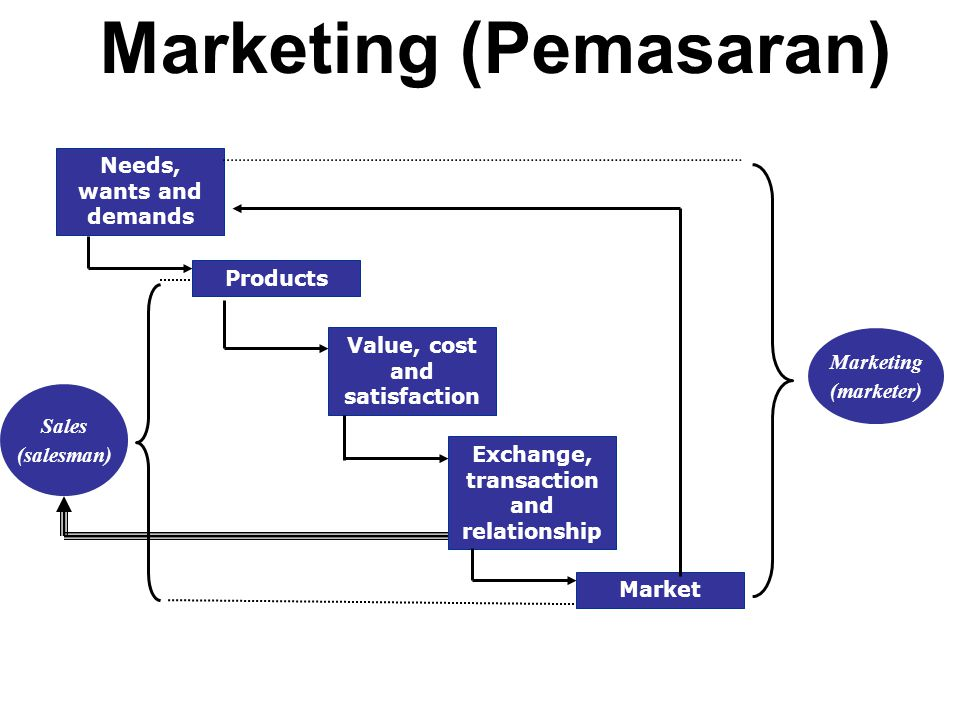 Marketing (Pemasaran)