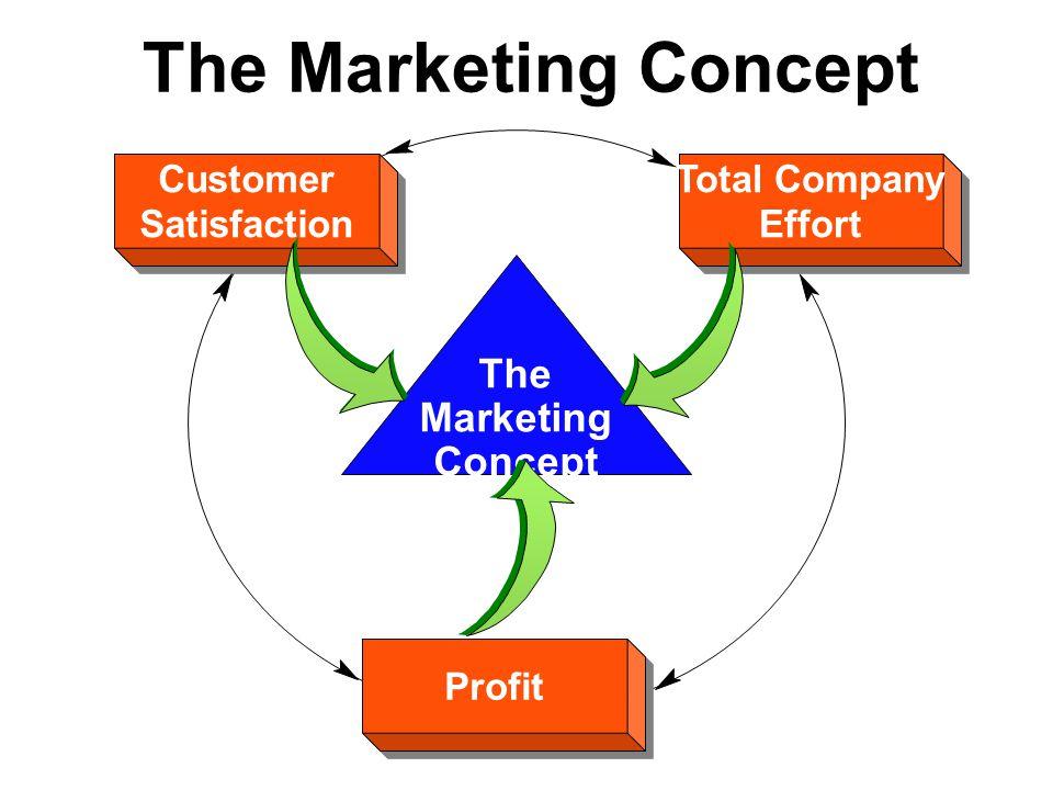The Marketing Concept The Marketing Concept Profit Customer