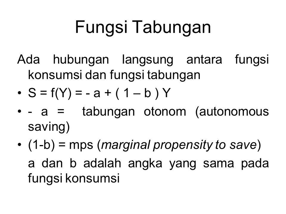 Fungsi Tabungan Ada hubungan langsung antara fungsi konsumsi dan fungsi tabungan. S = f(Y) = - a + ( 1 – b ) Y.