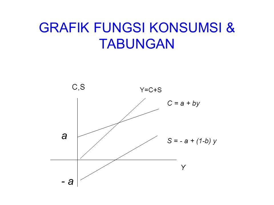 GRAFIK FUNGSI KONSUMSI & TABUNGAN