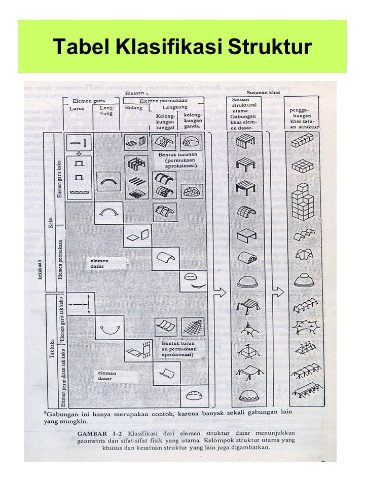 Tabel Klasifikasi Struktur