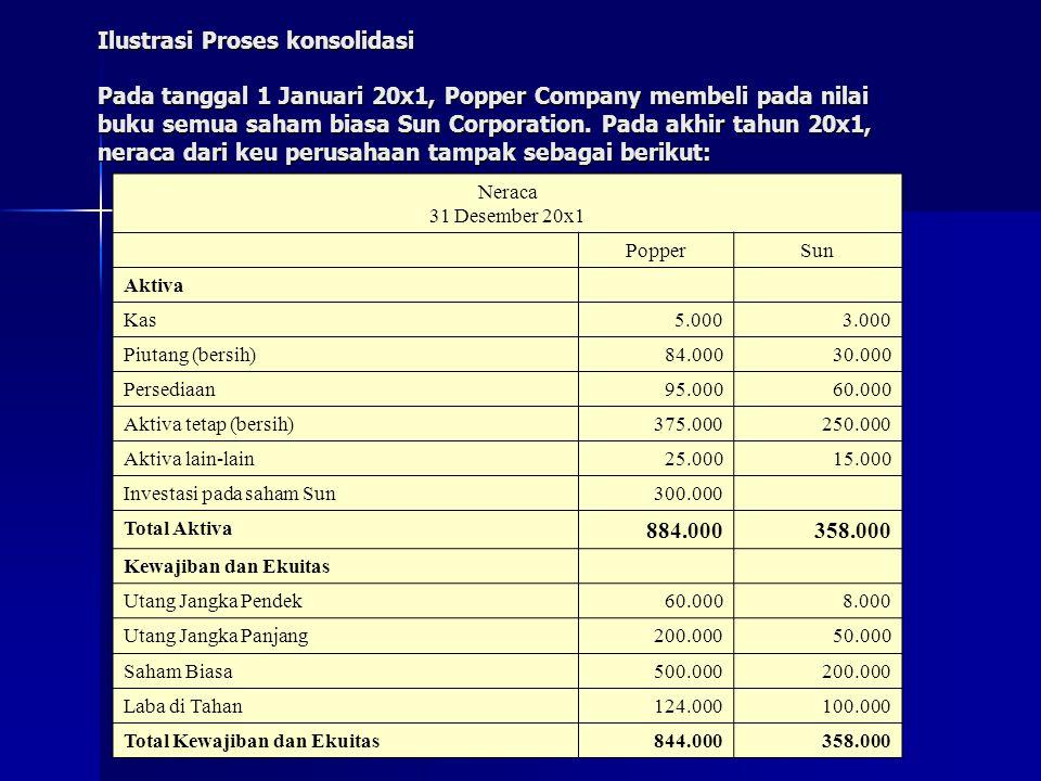 Ilustrasi Proses konsolidasi Pada tanggal 1 Januari 20x1, Popper Company membeli pada nilai buku semua saham biasa Sun Corporation. Pada akhir tahun 20x1, neraca dari keu perusahaan tampak sebagai berikut: