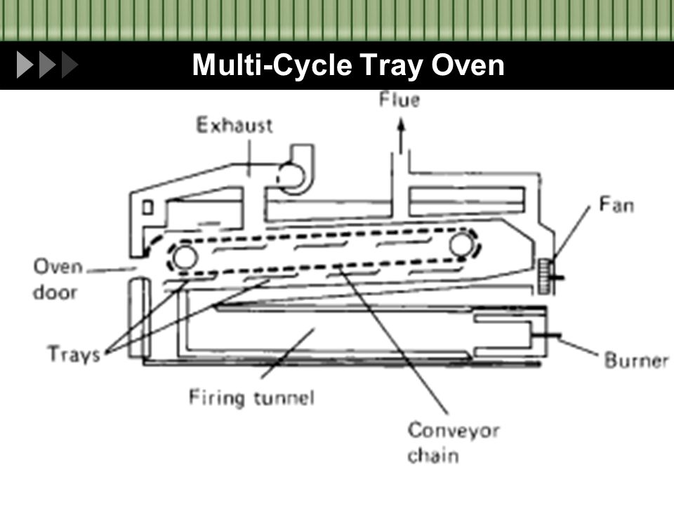 Multi-Cycle Tray Oven