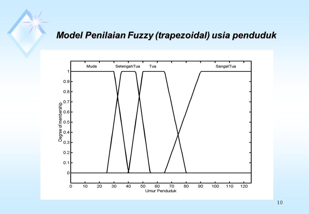 Model Penilaian Fuzzy (trapezoidal) usia penduduk