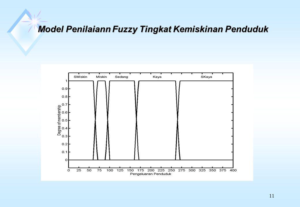 Model Penilaiann Fuzzy Tingkat Kemiskinan Penduduk