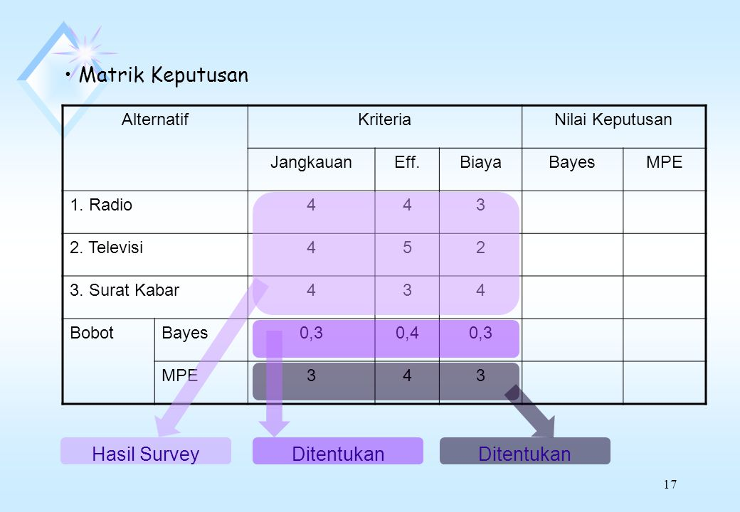 Matrik Keputusan Hasil Survey Ditentukan Ditentukan Alternatif