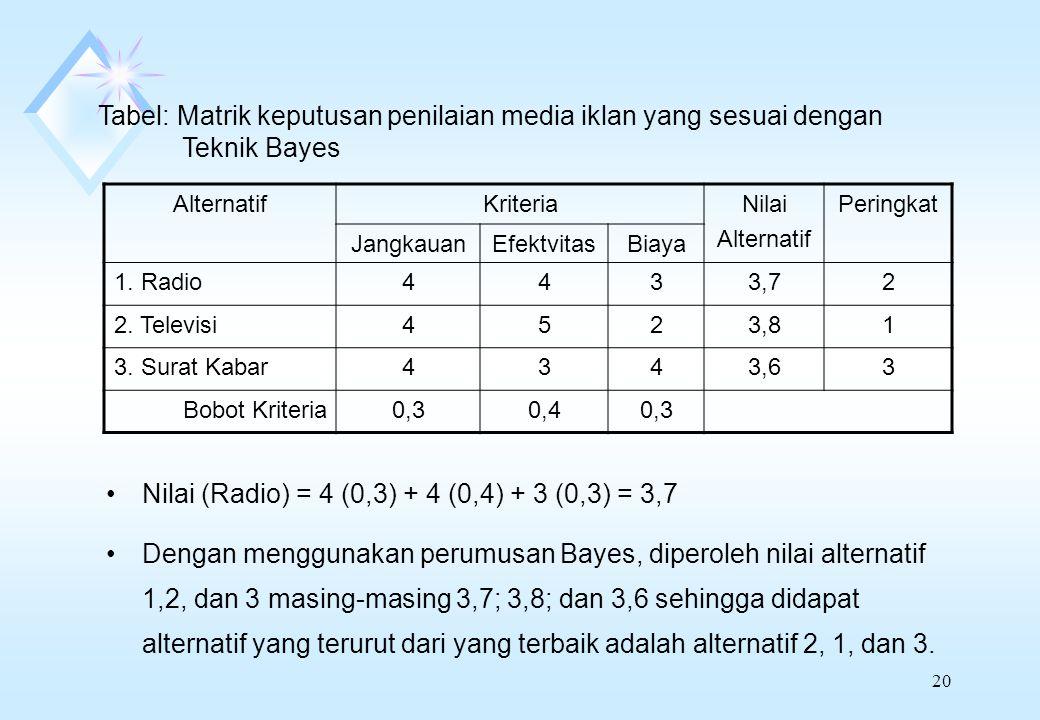 Nilai (Radio) = 4 (0,3) + 4 (0,4) + 3 (0,3) = 3,7