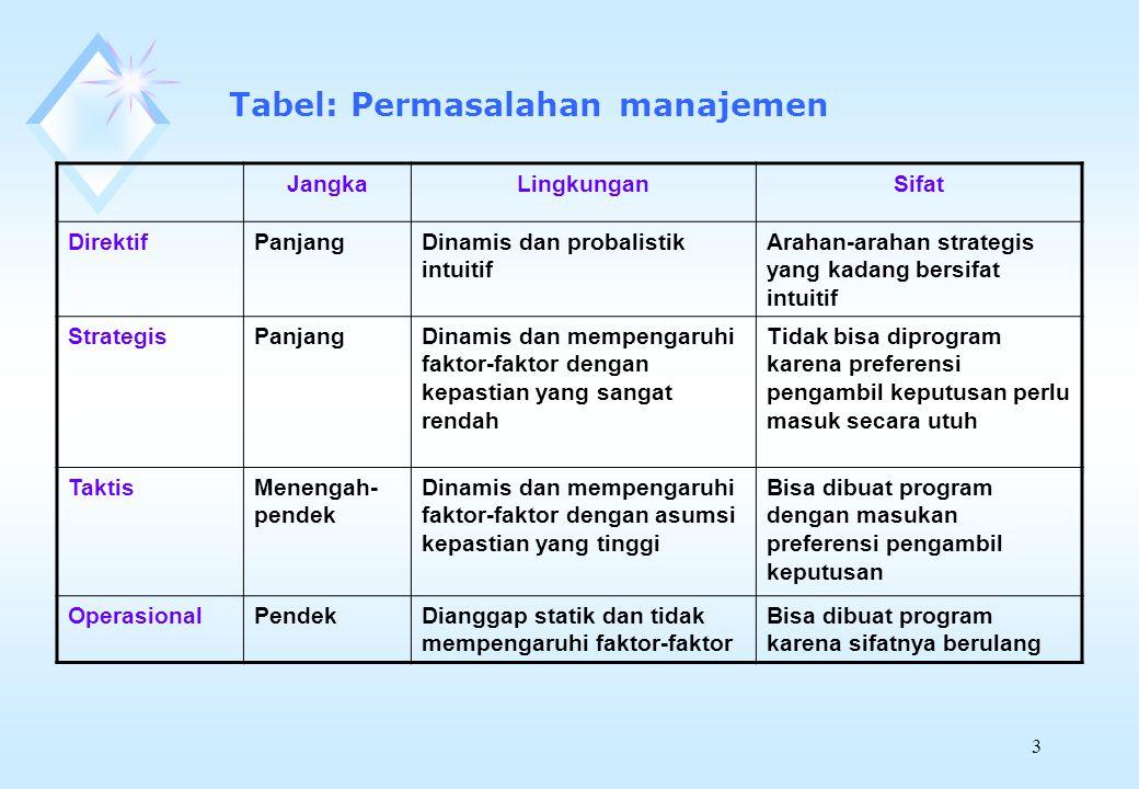 Tabel: Permasalahan manajemen
