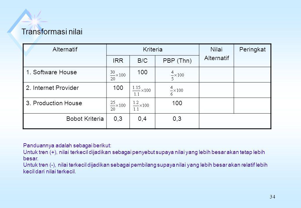 Transformasi nilai Alternatif Kriteria Nilai Peringkat IRR B/C