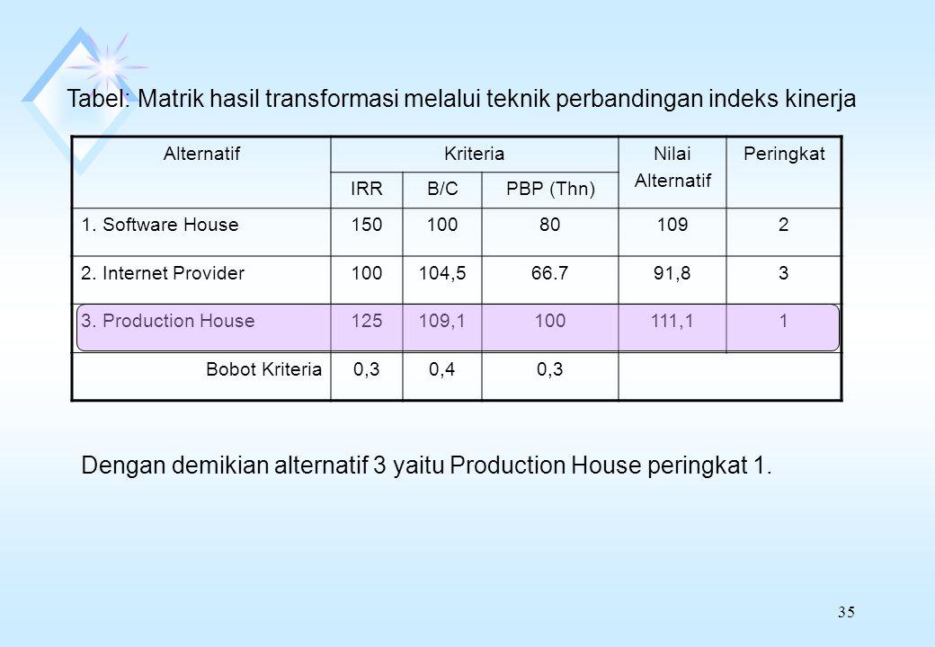 Dengan demikian alternatif 3 yaitu Production House peringkat 1.
