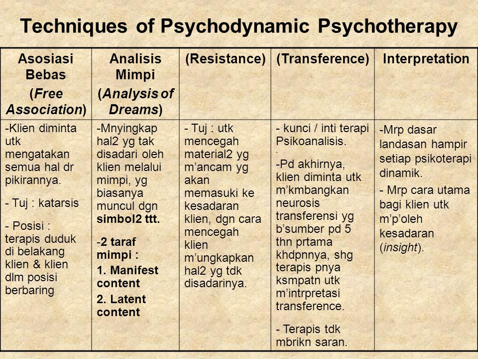 Techniques of Psychodynamic Psychotherapy