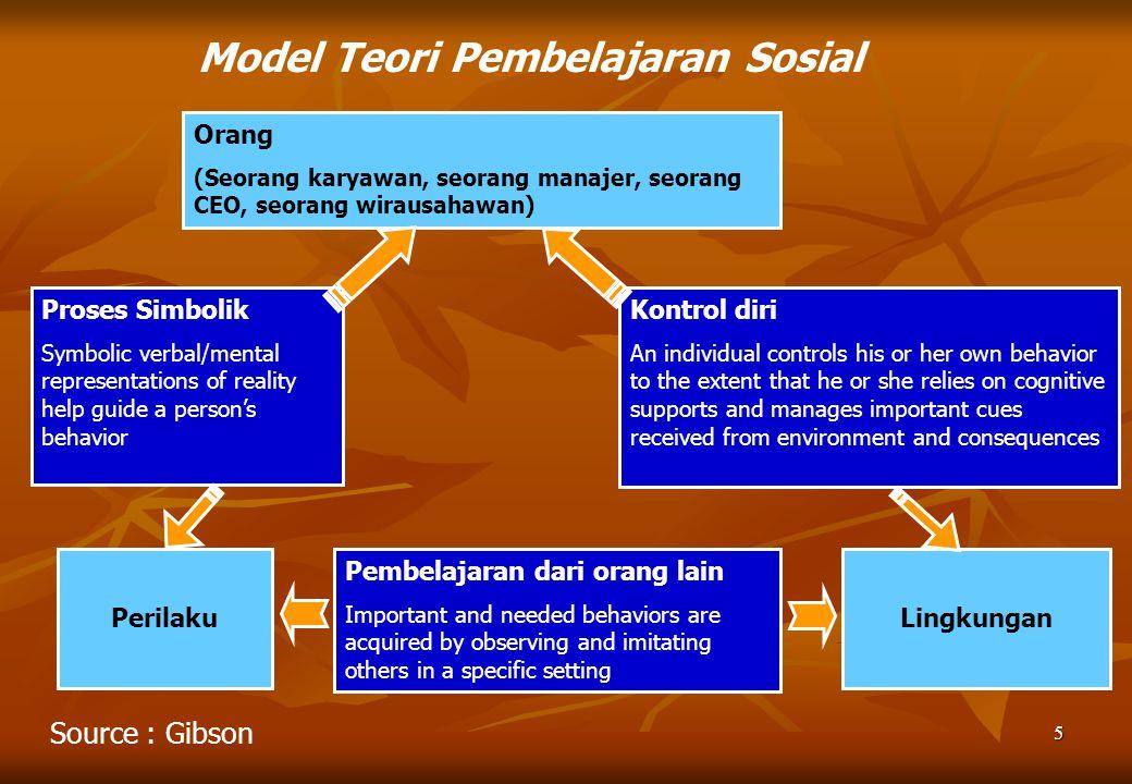 Model Teori Pembelajaran Sosial