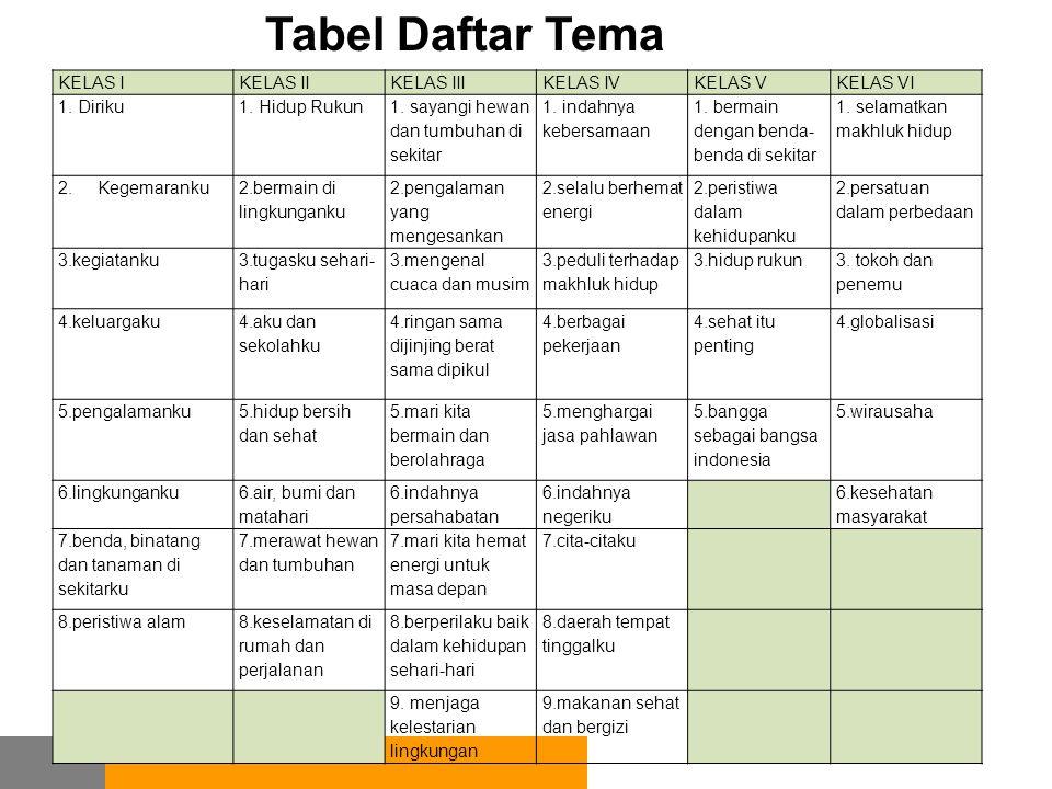 Tabel Daftar Tema KELAS I KELAS II KELAS III KELAS IV KELAS V KELAS VI