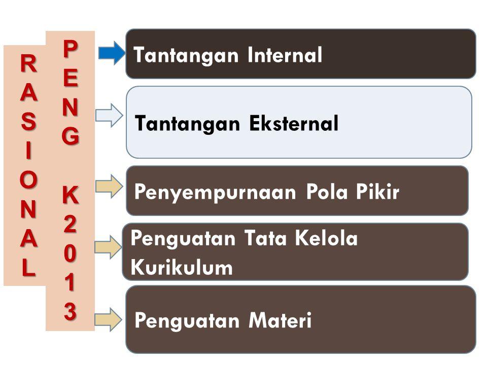 P E. N. G. K. 2. 1. 3. Tantangan Internal. R. A. S. I. O. N. L. Tantangan Eksternal.