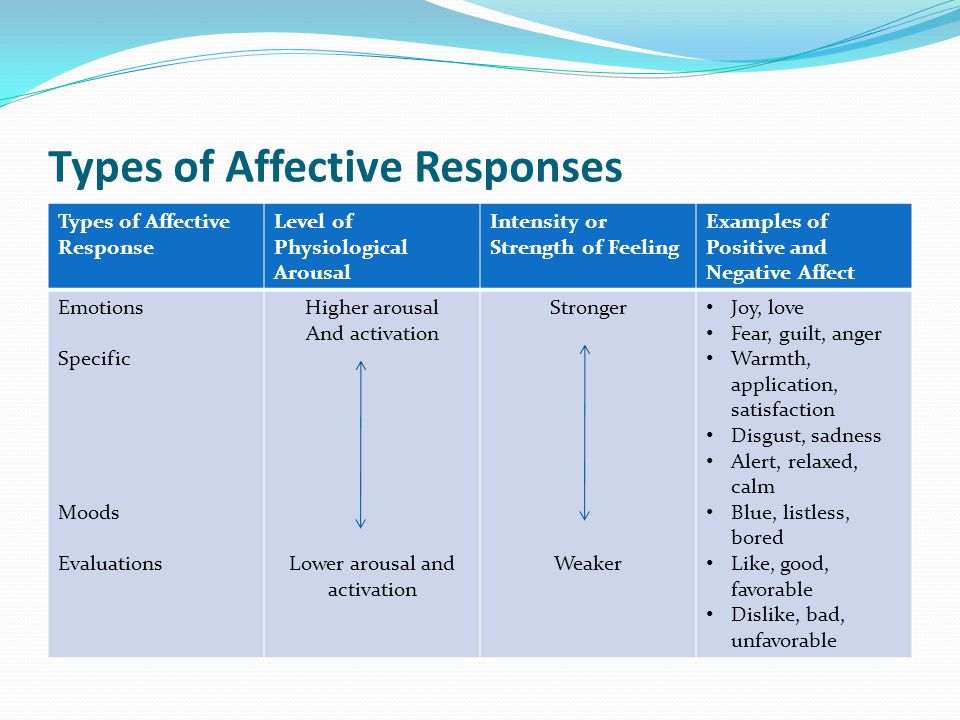Types of Affective Responses