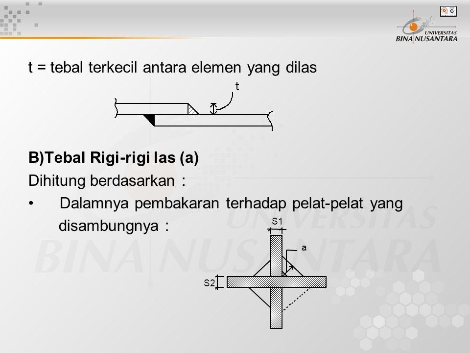 t = tebal terkecil antara elemen yang dilas