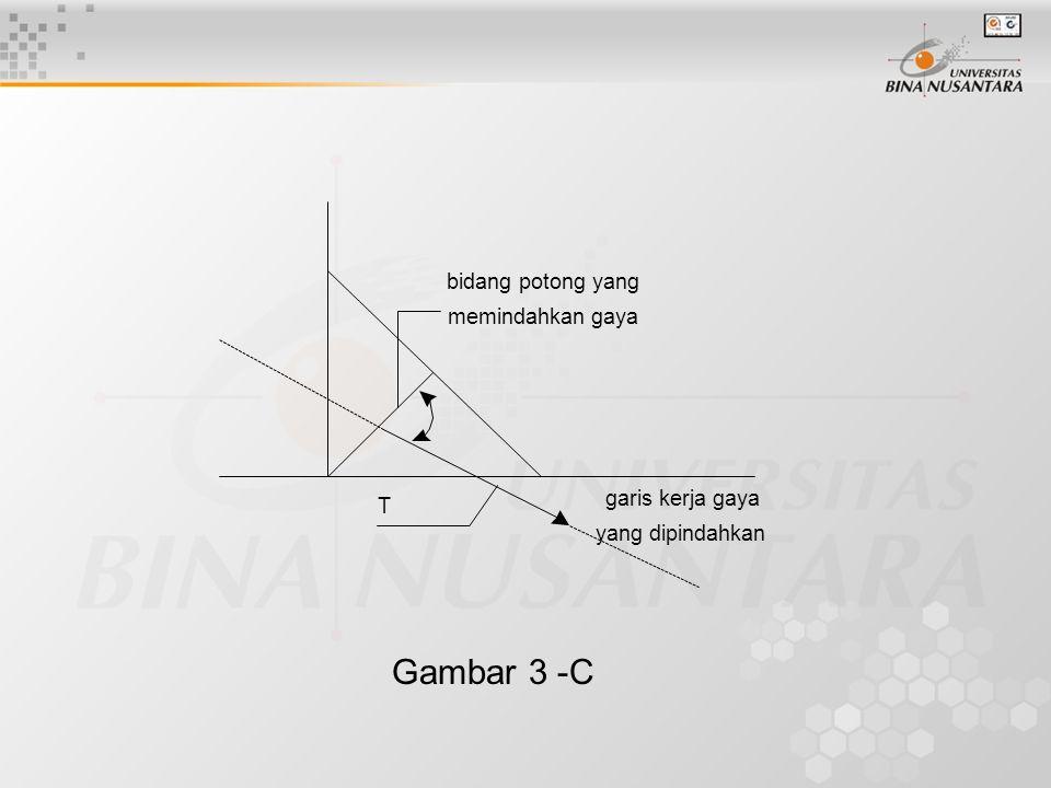 Gambar 3 -C bidang potong yang memindahkan gaya garis kerja gaya T